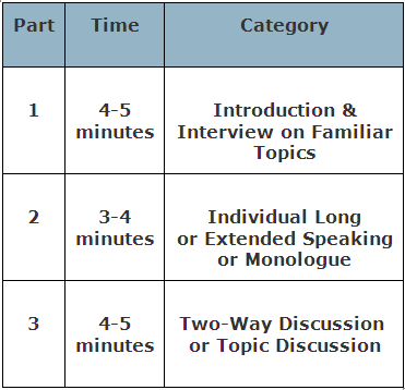 ielts-speaking-module-ielts-package