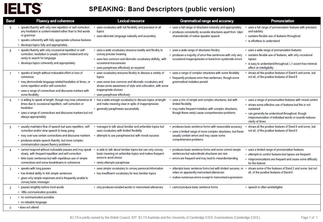 speaking-score-descriptor