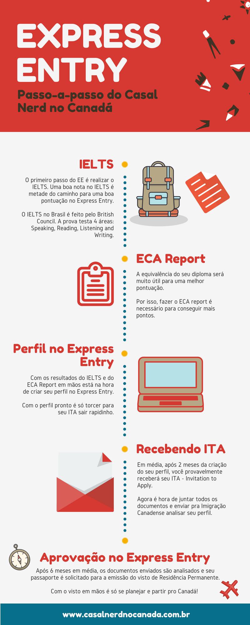 Passo-a-passo do Express Entry do Casal Nerd no Canadá - IELTS, ECA, perfil no EE, ITA, Aprovação no Express Entry