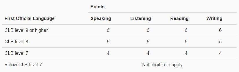 clb pontos para fator de seleção do fsw no express entry