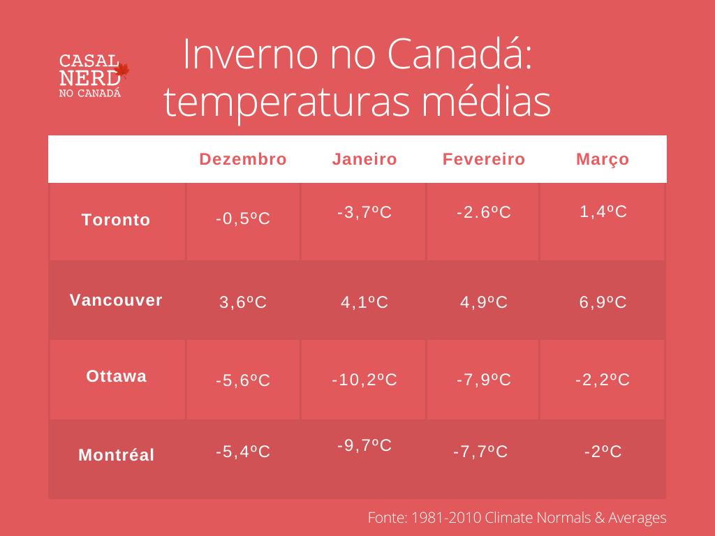 temperaturas médias no inverno no Canadá