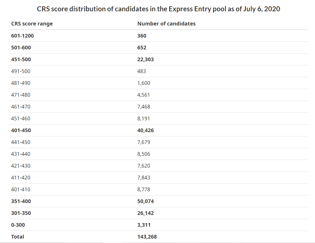 CRS score distribution of candidates