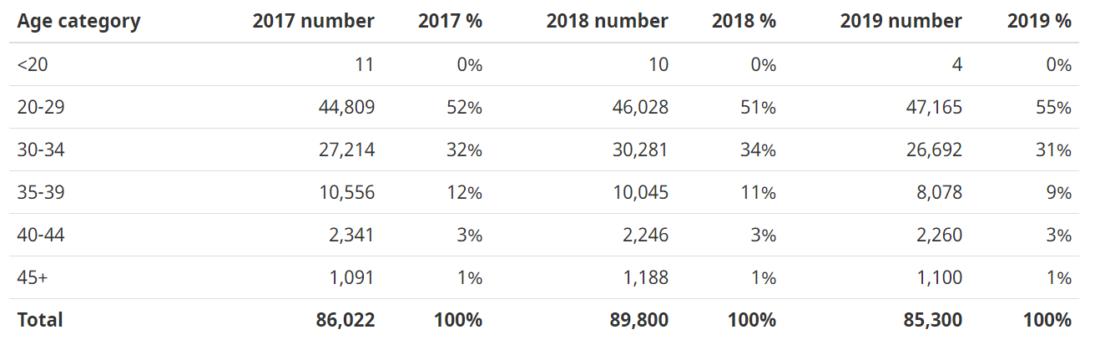 Distribuição dos ITAs por idade Express Entry 2019