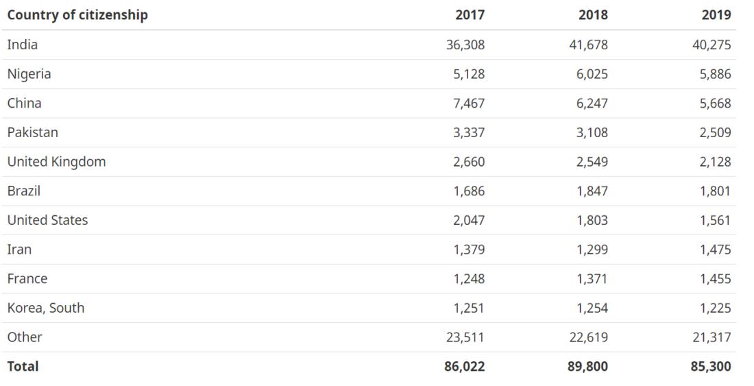 Distribuição dos ITAs por país de origem Express Entry 2019